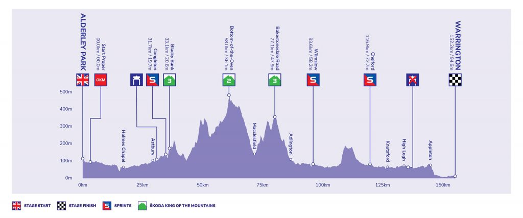 Tour of Britain - Stage 5