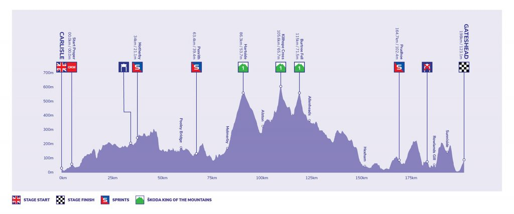 Tour of Britain - Stage 6