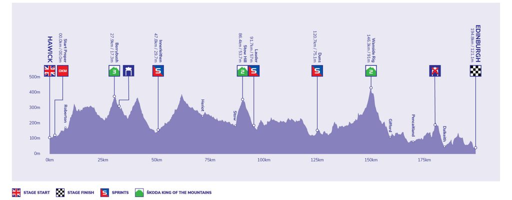 Tour of Britain - Stage 7