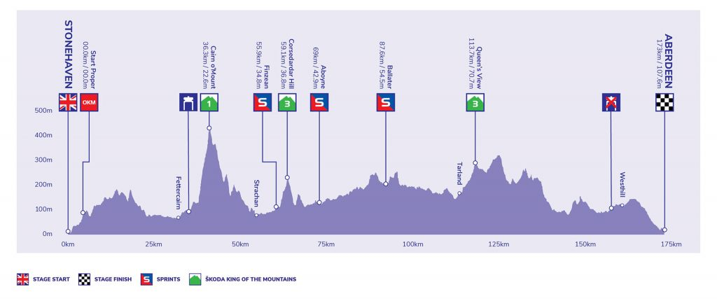 Tour of Britain - Stage 8